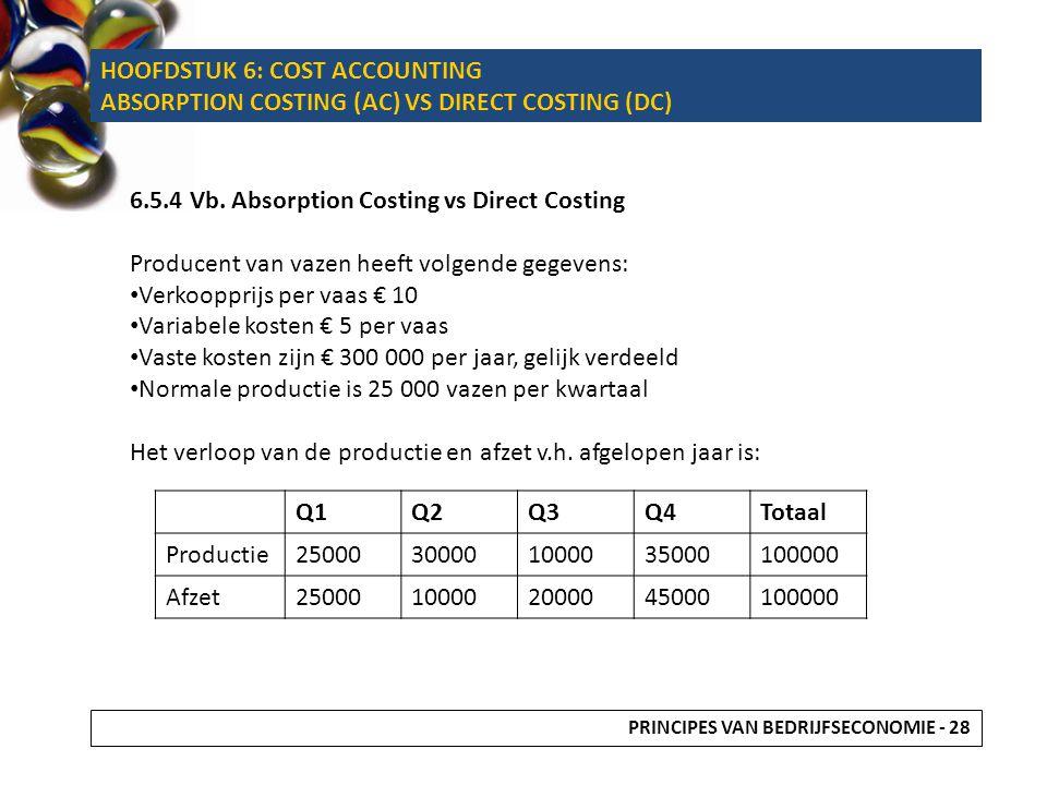 Absorption Costing: Integrale kostprijsberekening: Hiermee wordt volgend overzicht gemaakt: In €Q1Q2Q3Q4Totaal Omzet2500001000002000004500001000000 Kostprijs20000080000160000360000800000 Verkoopresultaat50000200004000090000200000 Bezettingsresultaat-15000-4500030000- Winst/verlies5000035000-5000120000200000 PRINCIPES VAN BEDRIJFSECONOMIE - 29 HOOFDSTUK 6: COST ACCOUNTING ABSORPTION COSTING (AC) VS DIRECT COSTING (DC)