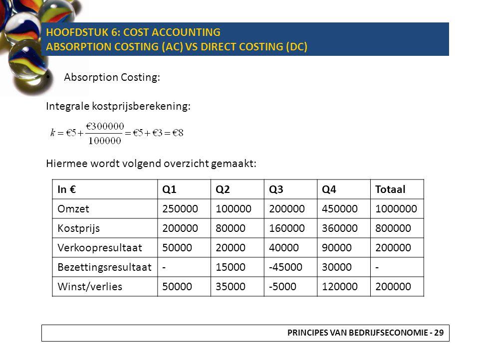 Absorption Costing: Integrale kostprijsberekening: Hiermee wordt volgend overzicht gemaakt: In €Q1Q2Q3Q4Totaal Omzet2500001000002000004500001000000 Ko