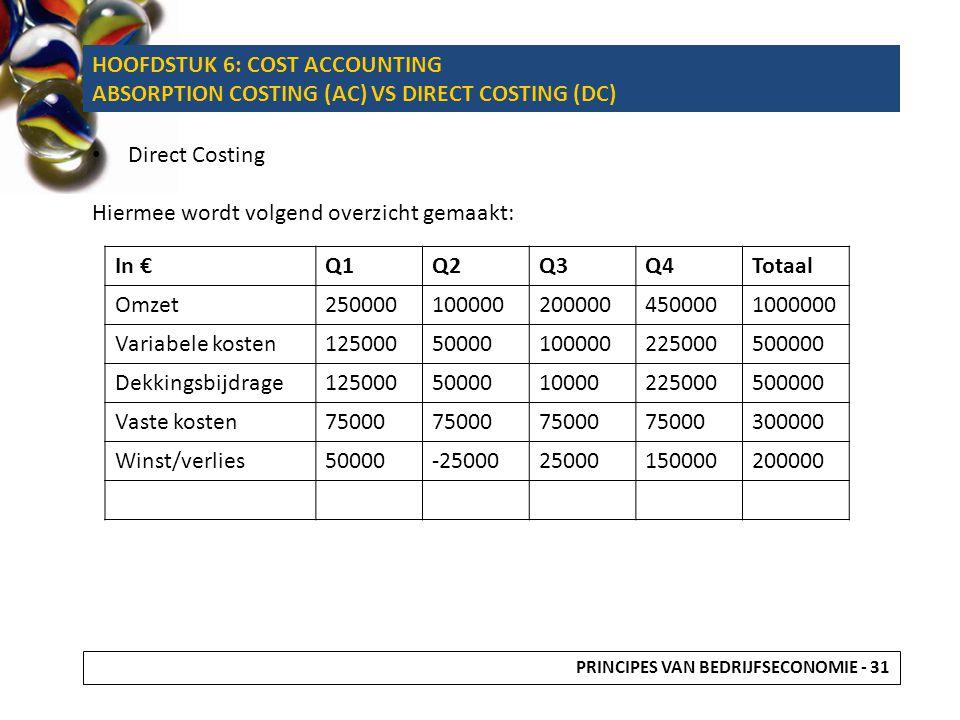 Direct Costing Hiermee wordt volgend overzicht gemaakt: In €Q1Q2Q3Q4Totaal Omzet2500001000002000004500001000000 Variabele kosten1250005000010000022500