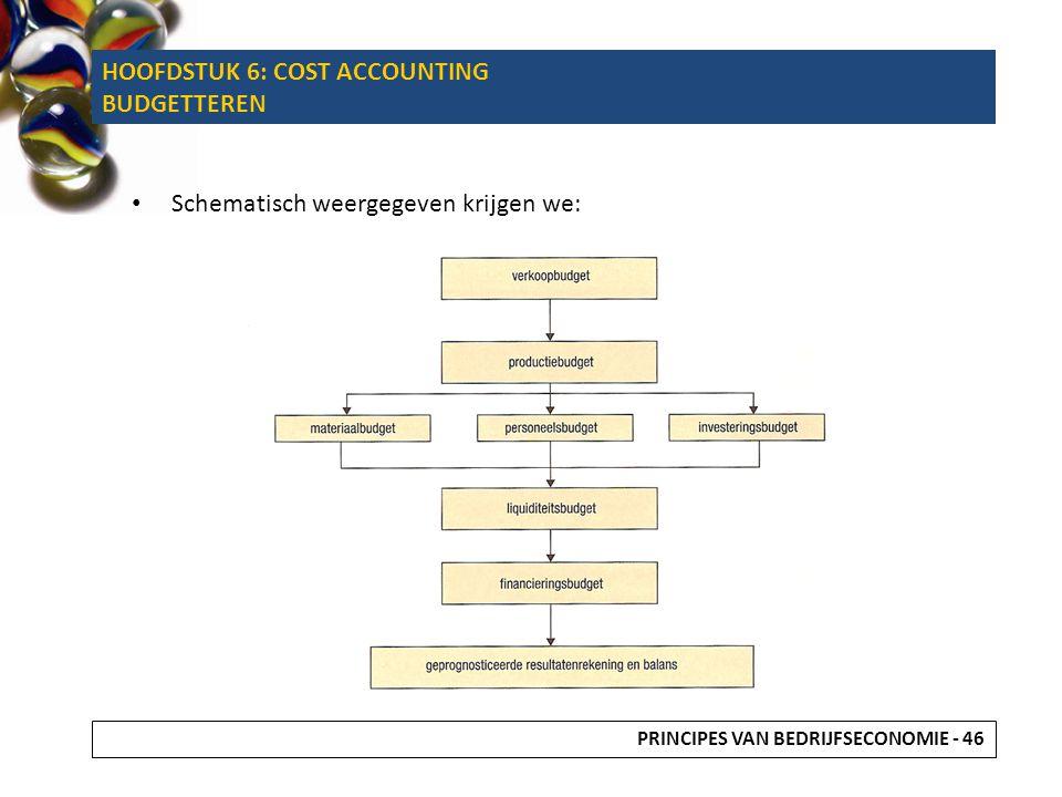 Schematisch weergegeven krijgen we: PRINCIPES VAN BEDRIJFSECONOMIE - 46 HOOFDSTUK 6: COST ACCOUNTING BUDGETTEREN