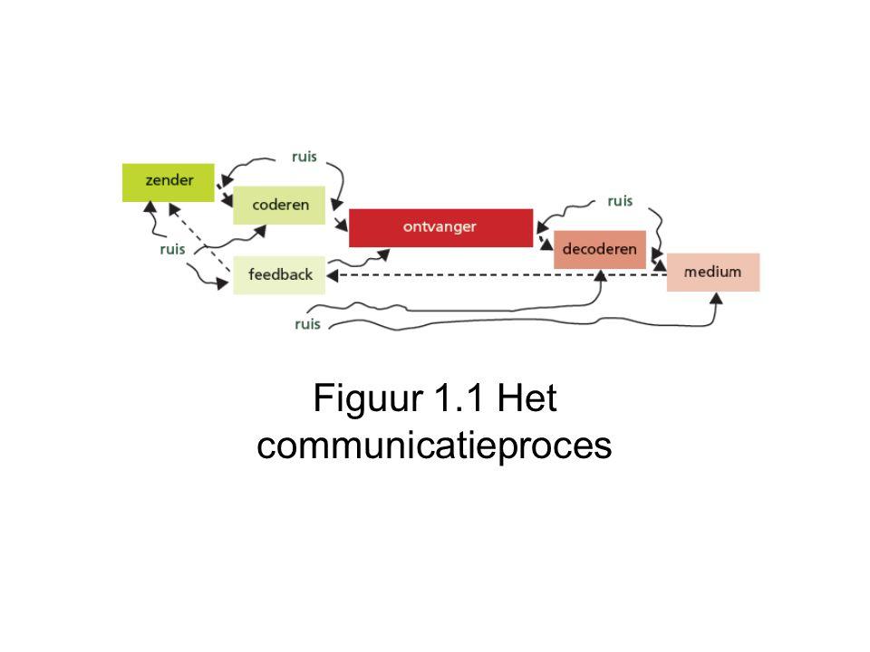 Figuur 1.1 Het communicatieproces
