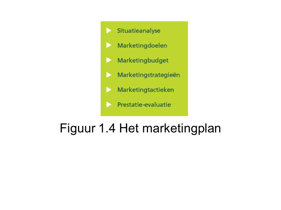 Figuur 1.4 Het marketingplan