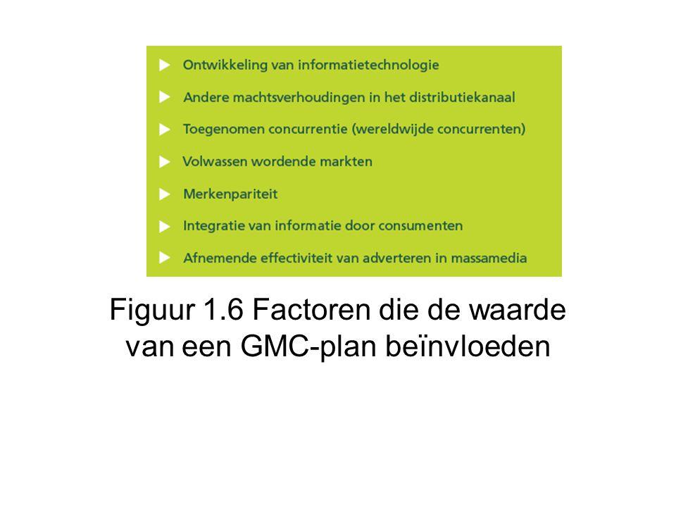 Figuur 1.6 Factoren die de waarde van een GMC-plan beïnvloeden