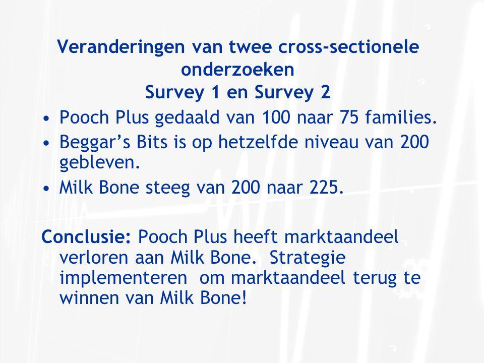 Veranderingen van twee cross-sectionele onderzoeken Survey 1 en Survey 2 Pooch Plus gedaald van 100 naar 75 families. Beggar's Bits is op hetzelfde ni