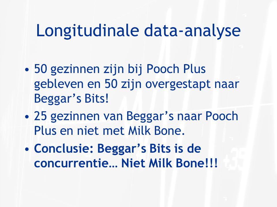Longitudinale data-analyse 50 gezinnen zijn bij Pooch Plus gebleven en 50 zijn overgestapt naar Beggar's Bits! 25 gezinnen van Beggar's naar Pooch Plu