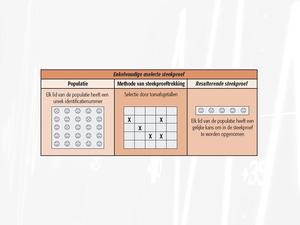 Twee basismethoden van steekproeftrekking Systematische steekproeven Systematische steekproeven: een manier om een aselecte steekproef te trekken uit een gids of lijst die veel efficiënter is (minder moeite kost) dan een enkelvoudige aselecte steekproef Skipinterval = omvang populatielijst / steekproefomvang Voordelen: Willekeurig startpunt wordt gebruikt; dit garandeert dat er voldoende willekeur in de systematische steekproef zit om aan de eis te voldoen dat een lid van de populatie een bekende en gelijke kans heeft om in de steekproef terecht te komen Efficiënt: je hoeft niet van tevoren elk lid van de populatie identificeren Goedkoper en sneller Nadelen: Minder representatief voor de populatie dan enkelvoudige aselecte steekproeven