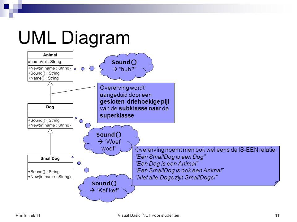 Hoofdstuk 11 Visual Basic.NET voor studenten11 UML Diagram Overerving wordt aangeduid door een gesloten, driehoekige pijl van de subklasse naar de sup