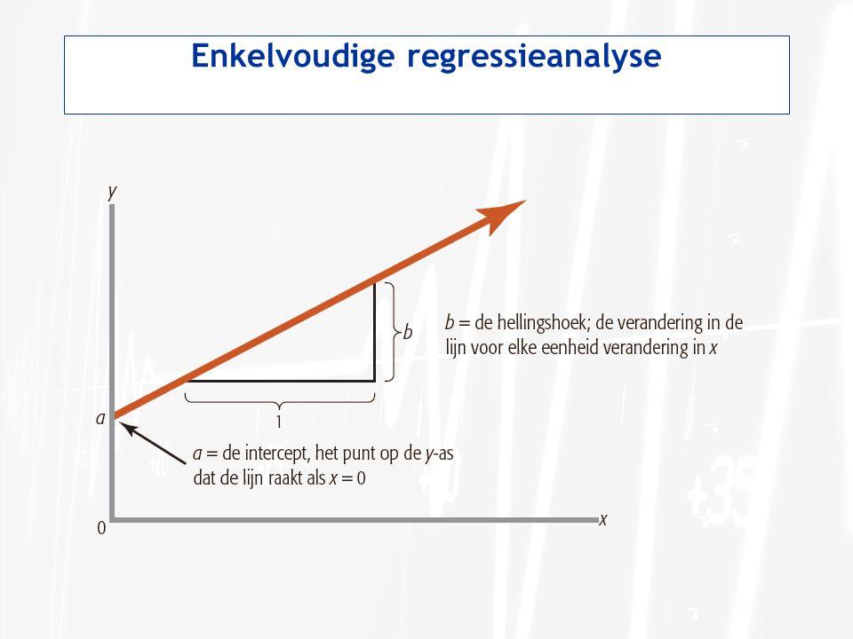 Basisprocedures bij enkelvoudige regressieanalyse Onafhankelijke variabele: de variabele die wordt gebruikt om de afhankelijke variabele te voorspellen en deze heet x in de regressieformule.
