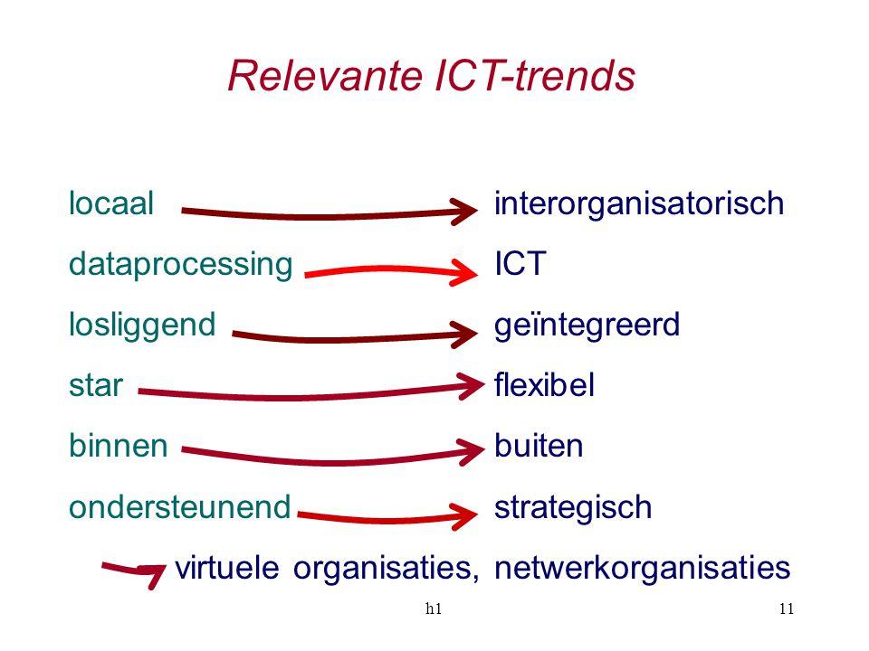 h111 Relevante ICT-trends locaal interorganisatorisch dataprocessing ICT losliggend geïntegreerd star flexibel binnen buiten ondersteunend strategisch