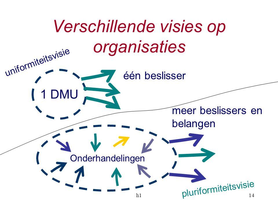 h114 Verschillende visies op organisaties 1 DMU Onderhandelingen één beslisser meer beslissers en belangen pluriformiteitsvisie uniformiteitsvisie