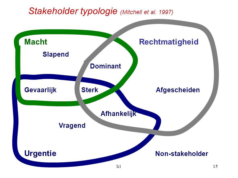 h115 Macht Rechtmatigheid Slapend Dominant Gevaarlijk Sterk Afgescheiden Afhankelijk Vragend Urgentie Stakeholder typologie (Mitchell et al. 1997) Non