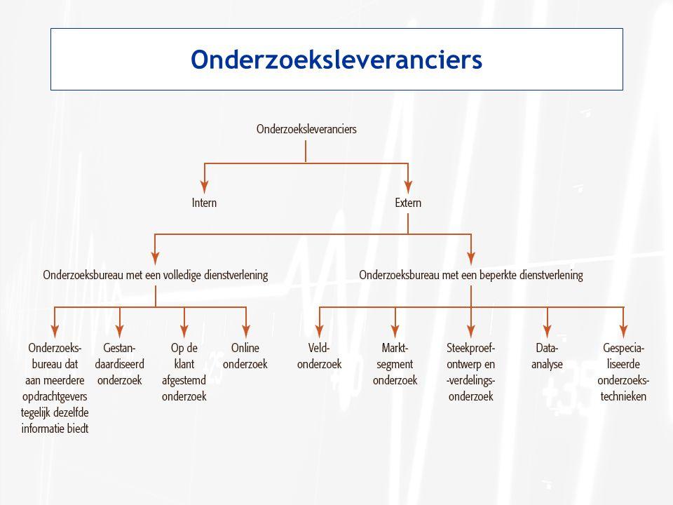 De structuur van de brance: interne leveranciers Interne leveranciers: entiteit binnen het bedrijf verzorgt marktonderzoek.
