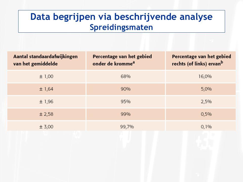 Data begrijpen via beschrijvende analyse Spreidingsmaten