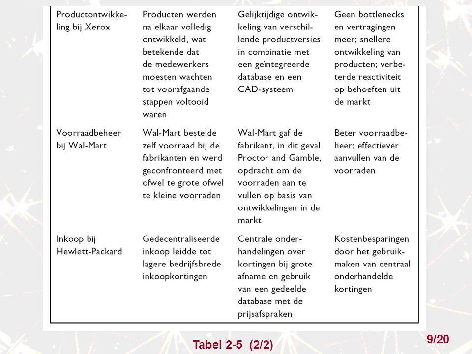 Tabel 2-5 (2/2) 9/20