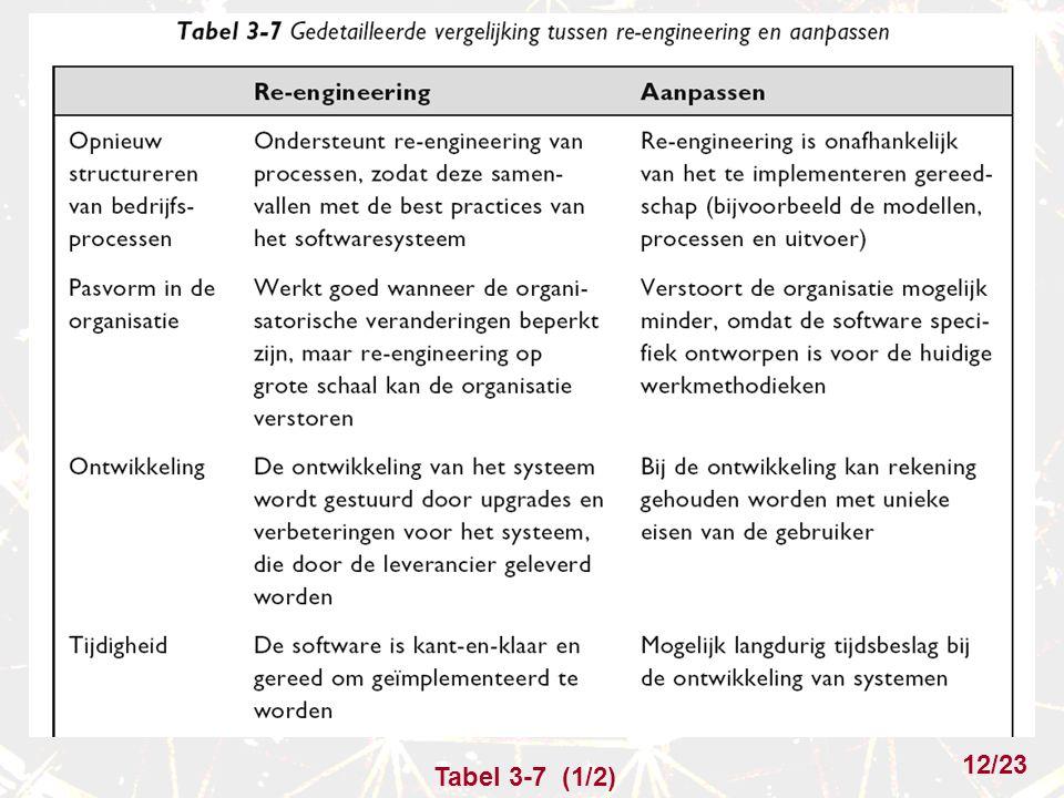 Tabel 3-7 (1/2) 12/23