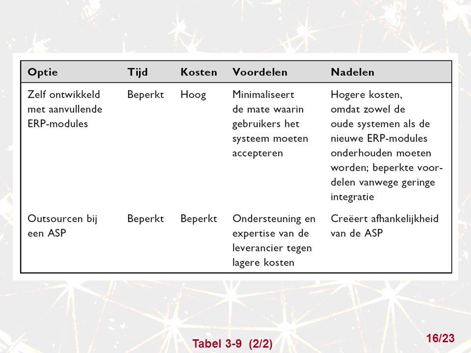 Tabel 3-9 (2/2) 16/23