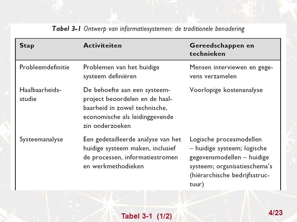 Tabel 3-1 (1/2) 4/23