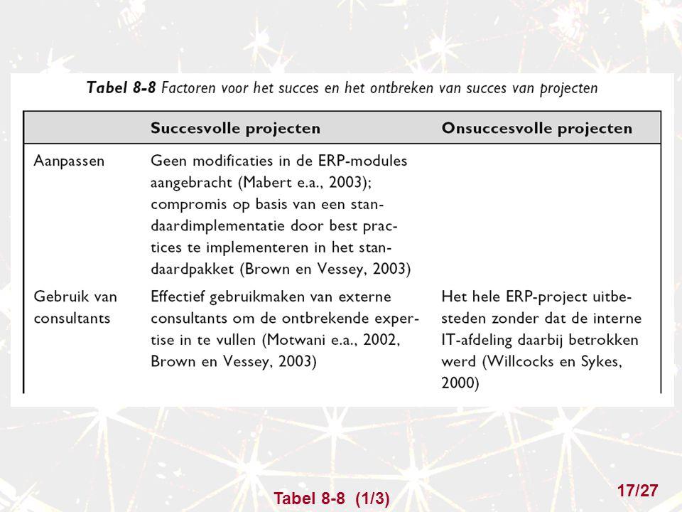 Tabel 8-8 (1/3) 17/27