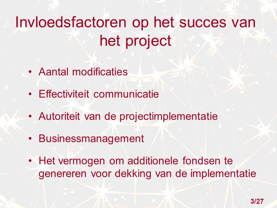Invloedsfactoren op het succes van het project Aantal modificaties Effectiviteit communicatie Autoriteit van de projectimplementatie Businessmanagemen