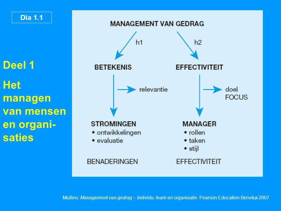 Dia 1.12 Mullins: Management van gedrag – Individu, team en organisatie.