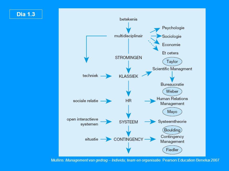 Dia 1.4 Mullins: Management van gedrag – Individu, team en organisatie.