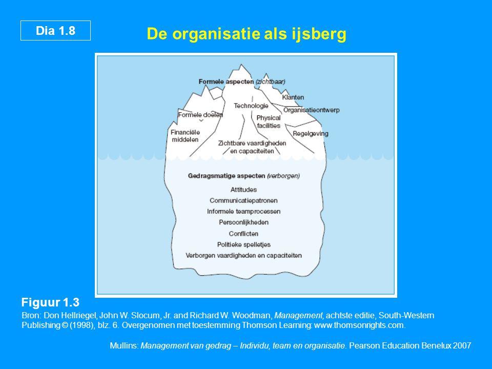 Dia 1.9 Mullins: Management van gedrag – Individu, team en organisatie.