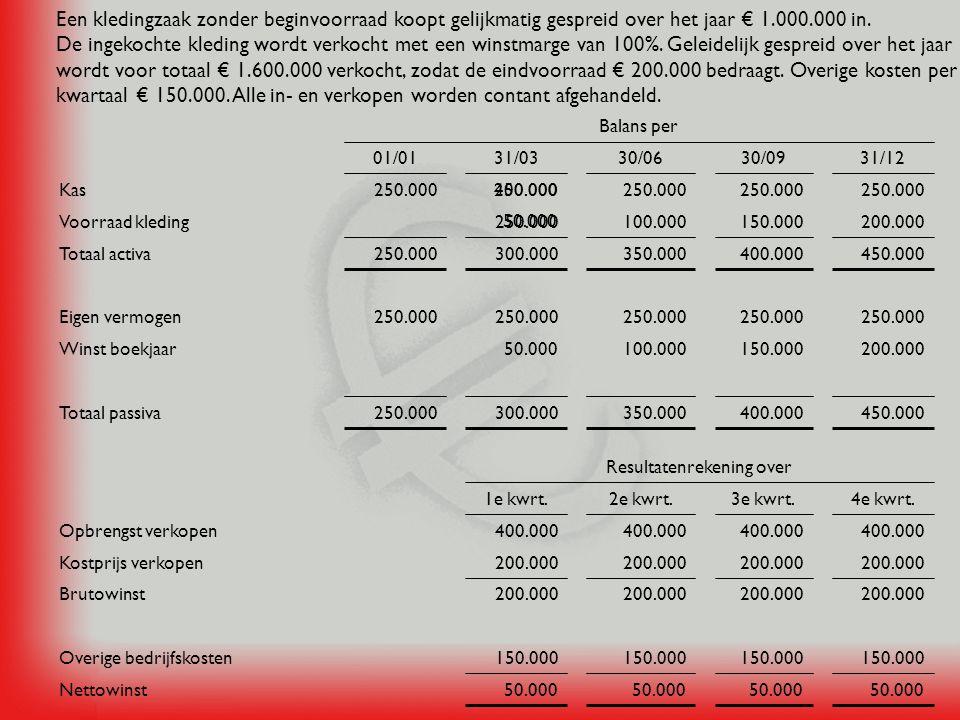 Een kledingzaak zonder beginvoorraad koopt gelijkmatig gespreid over het jaar € 1.000.000 in. De ingekochte kleding wordt verkocht met een winstmarge