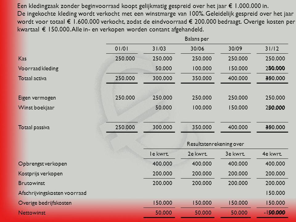 Een kledingzaak zonder beginvoorraad koopt gelijkmatig gespreid over het jaar € 1.000.000 in.