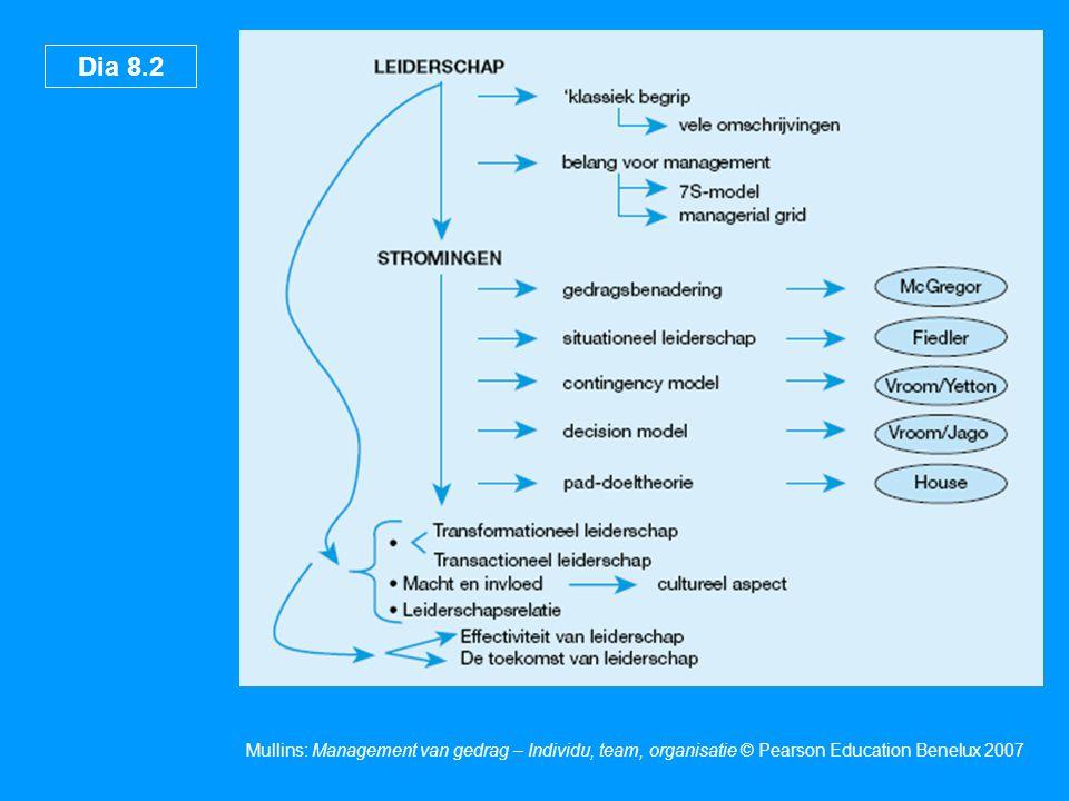 Dia 8.13 Mullins: Management van gedrag – Individu, team, organisatie © Pearson Education Benelux 2007 Macht en invloed Beloningsmacht Afgedwongen macht Legitieme macht Referentiemacht Expertisemacht French en Raven