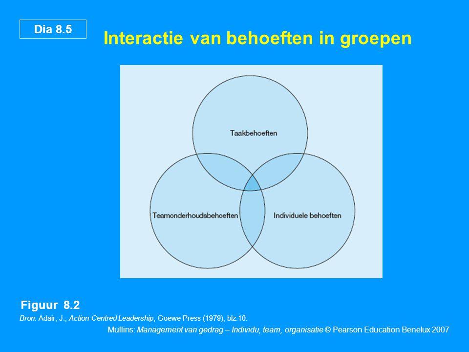 Dia 8.5 Mullins: Management van gedrag – Individu, team, organisatie © Pearson Education Benelux 2007 Interactie van behoeften in groepen Figuur 8.2 B
