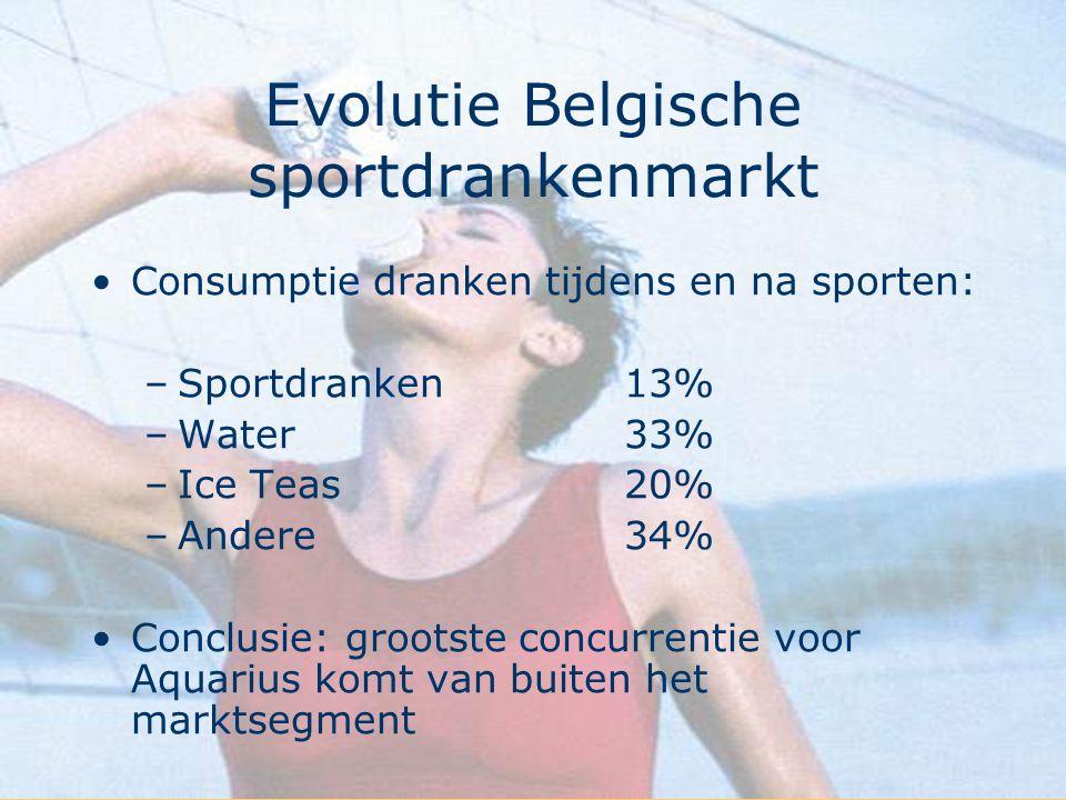 Evolutie Belgische sportdrankenmarkt Consumptie dranken tijdens en na sporten: –Sportdranken13% –Water33% –Ice Teas20% –Andere34% Conclusie: grootste