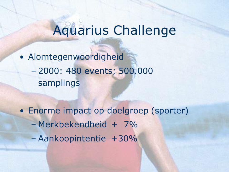 Aquarius Challenge Alomtegenwoordigheid –2000: 480 events; 500.000 samplings Enorme impact op doelgroep (sporter) –Merkbekendheid+ 7% –Aankoopintentie