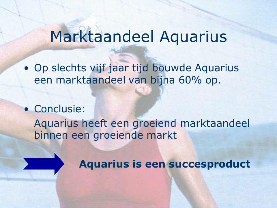 Marktaandeel Aquarius Op slechts vijf jaar tijd bouwde Aquarius een marktaandeel van bijna 60% op. Conclusie: Aquarius heeft een groeiend marktaandeel