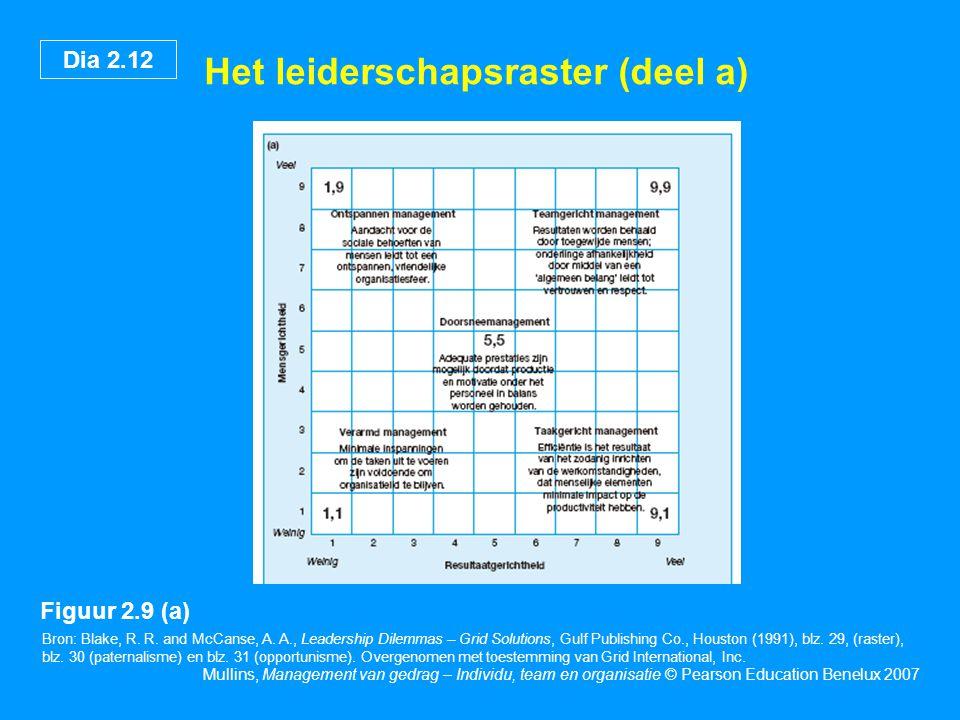 Dia 2.12 Mullins, Management van gedrag – Individu, team en organisatie © Pearson Education Benelux 2007 Het leiderschapsraster (deel a) Bron: Blake, R.