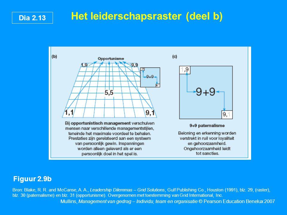 Dia 2.13 Mullins, Management van gedrag – Individu, team en organisatie © Pearson Education Benelux 2007 Het leiderschapsraster (deel b) Bron: Blake,