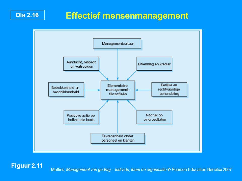 Dia 2.16 Mullins, Management van gedrag – Individu, team en organisatie © Pearson Education Benelux 2007 Effectief mensenmanagement Figuur 2.11