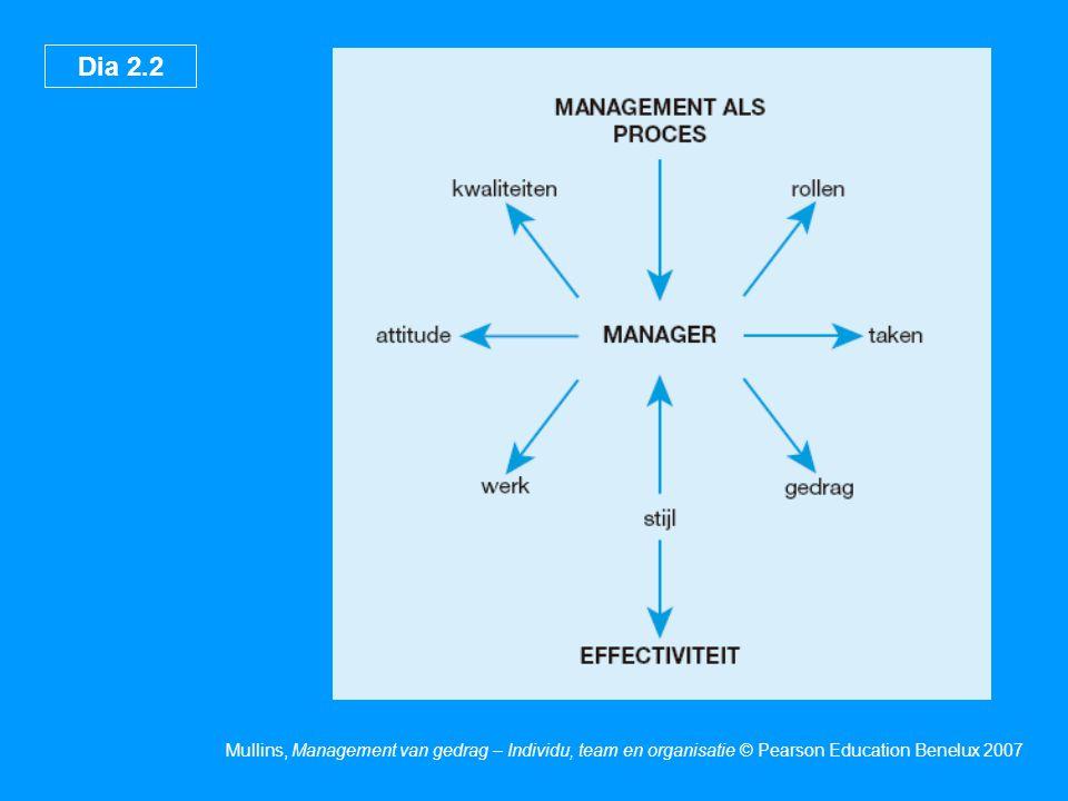 Dia 2.3 Mullins, Management van gedrag – Individu, team en organisatie © Pearson Education Benelux 2007 Wat is management.