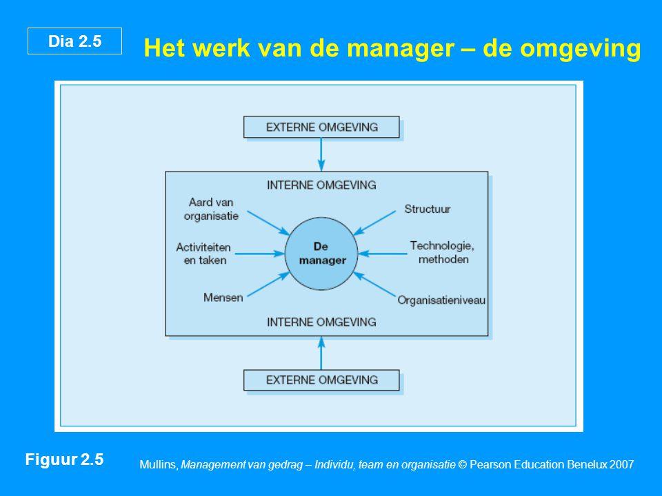 Dia 2.5 Mullins, Management van gedrag – Individu, team en organisatie © Pearson Education Benelux 2007 Het werk van de manager – de omgeving Figuur 2