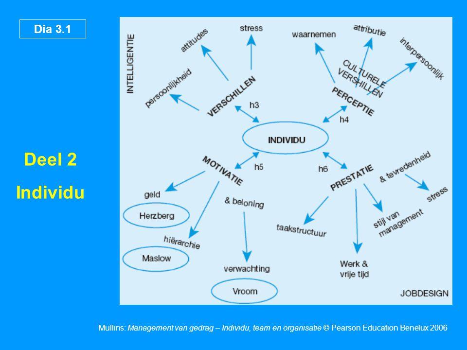 Dia 3.1 Mullins: Management van gedrag – Individu, team en organisatie © Pearson Education Benelux 2006 Deel 2 Individu
