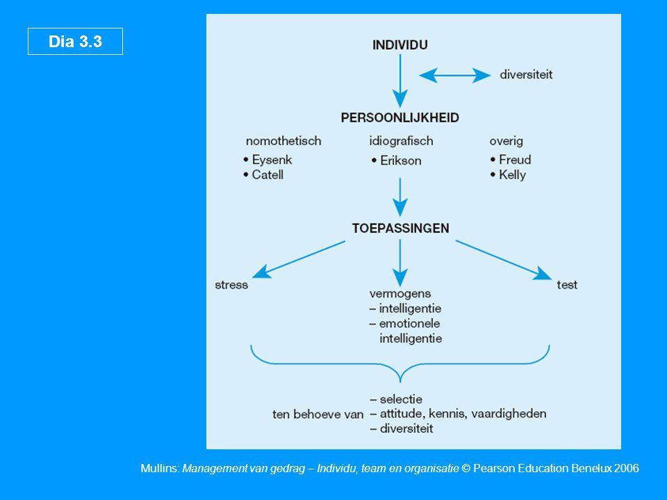 Dia 3.14 Mullins: Management van gedrag – Individu, team en organisatie © Pearson Education Benelux 2006 Een structuur van het intellectmodel van Guilford Figuur 3.6 Bron: Guilford,J.P., 'Three faces of intellect', in Wiseman, S.