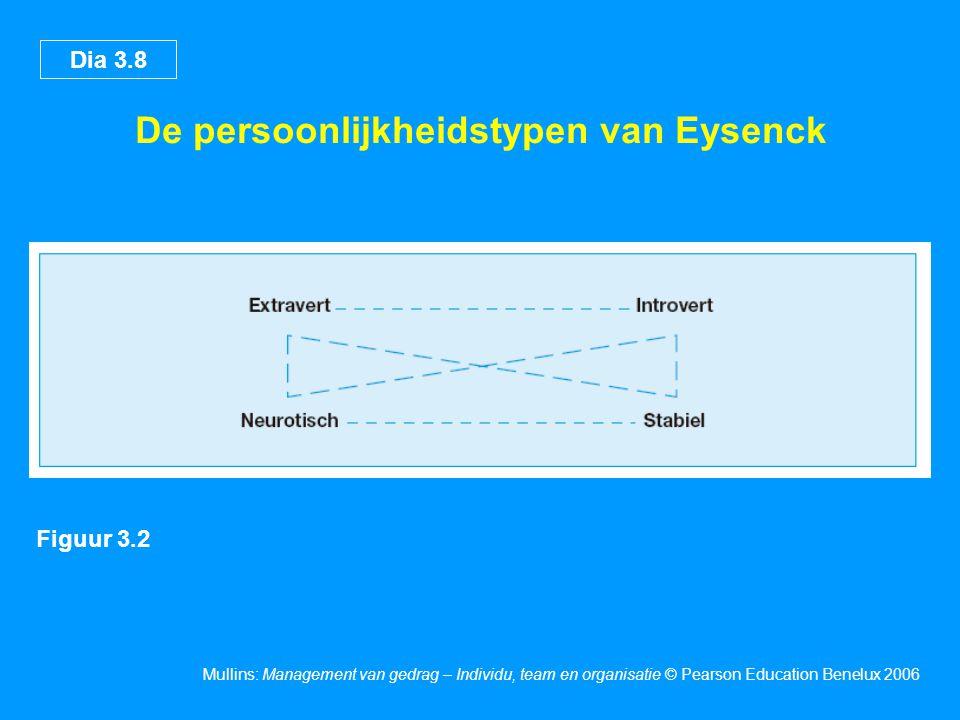 Dia 3.8 Mullins: Management van gedrag – Individu, team en organisatie © Pearson Education Benelux 2006 De persoonlijkheidstypen van Eysenck Figuur 3.