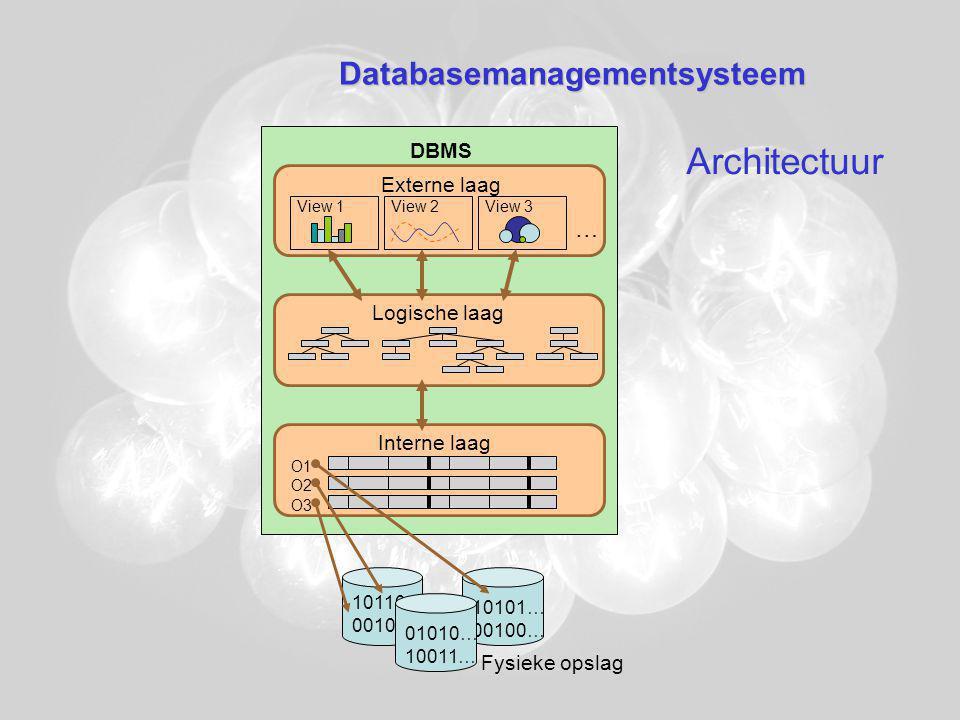 Databasemanagementsysteem DBMS … Externe laag Logische laag Interne laag 10110… 00101… 10101… 00100… 01010… 10011… View 1View 2View 3 O1 O2 O3 Fysieke opslag Architectuur