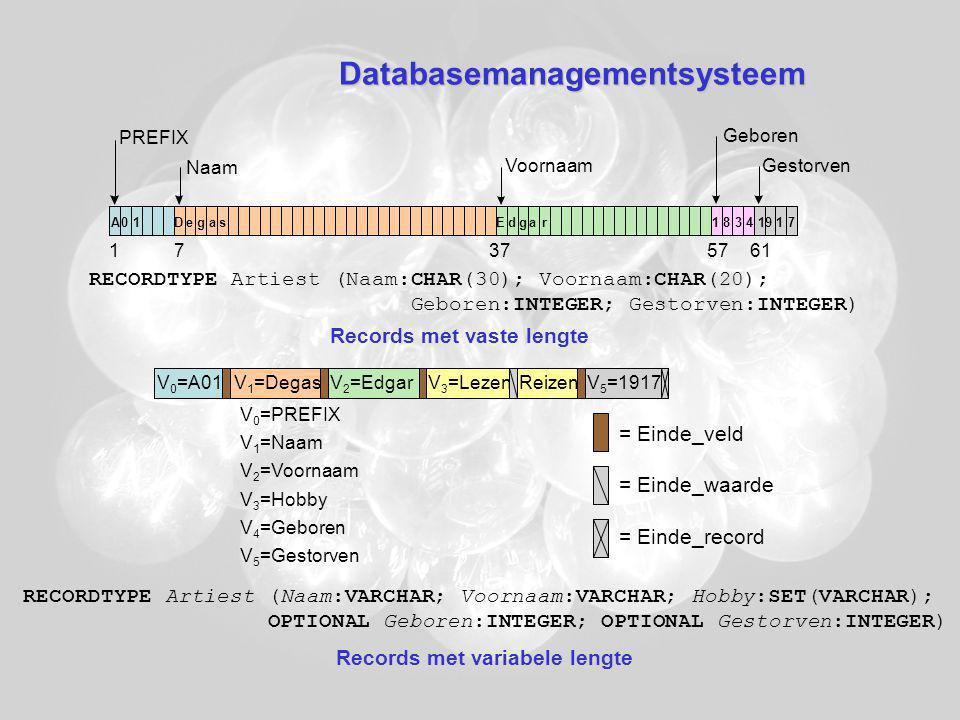 Databasemanagementsysteem PREFIX Naam Voornaam Geboren Gestorven Records met vaste lengte Records met variabele lengte V 0 =A01V 1 =DegasV 2 =EdgarV 3 =LezenReizenV 5 =1917 V 0 =PREFIX V 1 =Naam V 2 =Voornaam V 3 =Hobby V 4 =Geboren V 5 =Gestorven = Einde_veld = Einde_waarde = Einde_record A 01DegasEdgar18341917 RECORDTYPE Artiest (Naam:CHAR(30); Voornaam:CHAR(20); Geboren:INTEGER; Gestorven:INTEGER) RECORDTYPE Artiest (Naam:VARCHAR; Voornaam:VARCHAR; Hobby:SET(VARCHAR); OPTIONAL Geboren:INTEGER; OPTIONAL Gestorven:INTEGER)