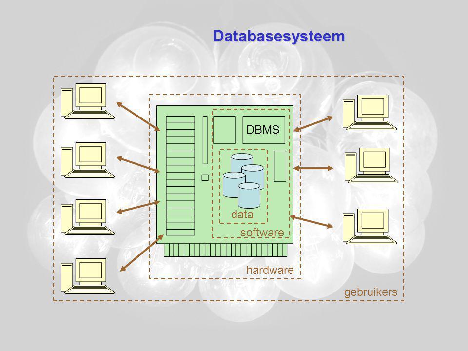Databasesysteem Hardware –Central Processing Unit (CPU) –Computergeheugen Primair geheugen  databasebuffers –Volatiel –Kleiner –Sneller Secundair geheugen  databases –Niet-volatiel –Groter –Trager