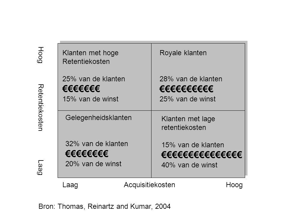 Laag Acquisitiekosten Hoog Hoog Retentiekosten Laag Klanten met hoge Retentiekosten 25% van de klanten €€€€€€€ 15% van de winst Royale klanten 28% van