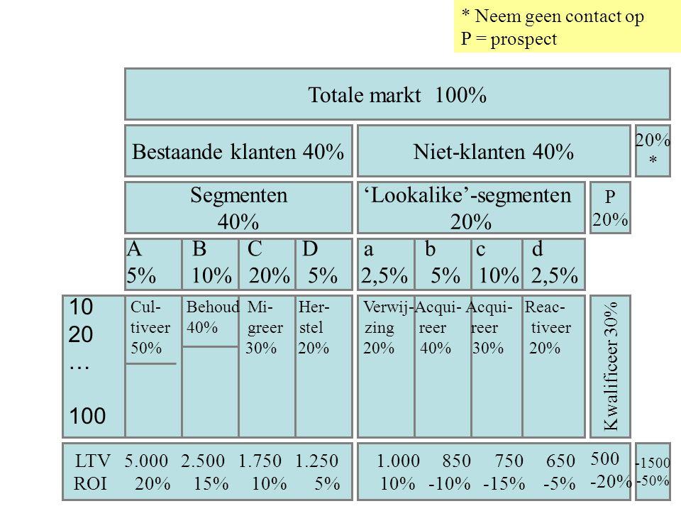 Totale markt 100% Bestaande klanten 40%Niet-klanten 40% Segmenten 40% 'Lookalike'-segmenten 20% * 10 20 … 100 P 20% Kwalificeer 30% A B C D a b c d 5%