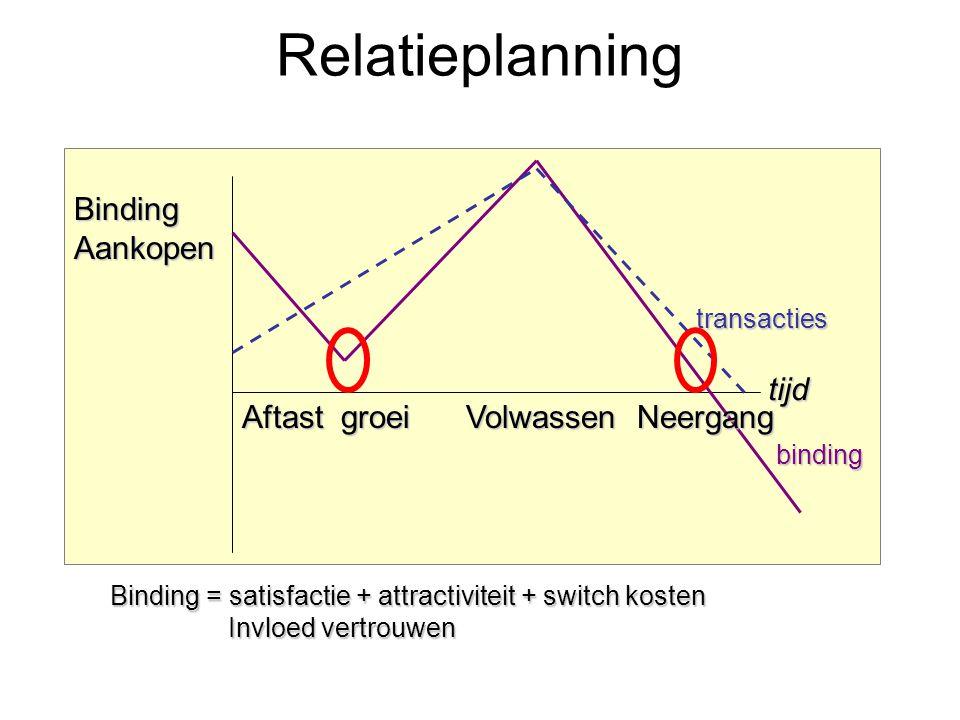 Relatieplanning transacties binding tijd Aftast groei Volwassen Neergang BindingAankopen Binding = satisfactie + attractiviteit + switch kosten Invloe