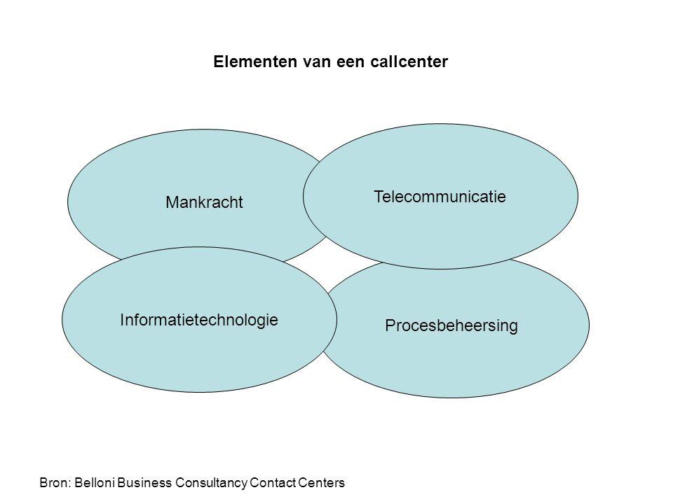 Mankracht Procesbeheersing Informatietechnologie Telecommunicatie Elementen van een callcenter Bron: Belloni Business Consultancy Contact Centers