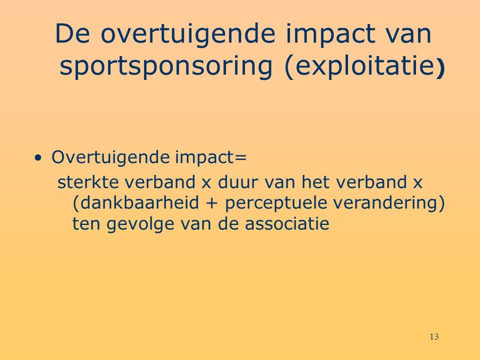 13 De overtuigende impact van sportsponsoring (exploitatie ) Overtuigende impact= sterkte verband x duur van het verband x (dankbaarheid + perceptuele