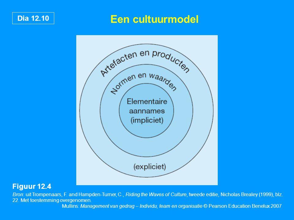 Dia 12.10 Mullins: Management van gedrag – Individu, team en organisatie © Pearson Education Benelux 2007 Een cultuurmodel Bron: uit Trompenaars, F. a